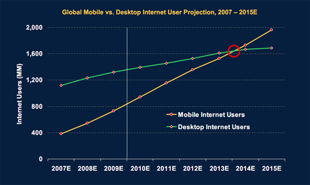 Mobile users now outnumber desktop users